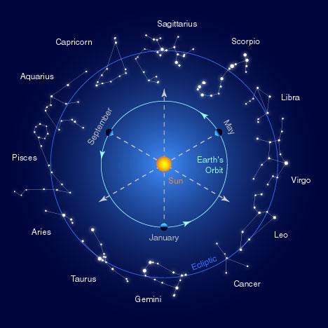 horoscop capricorn 7 february